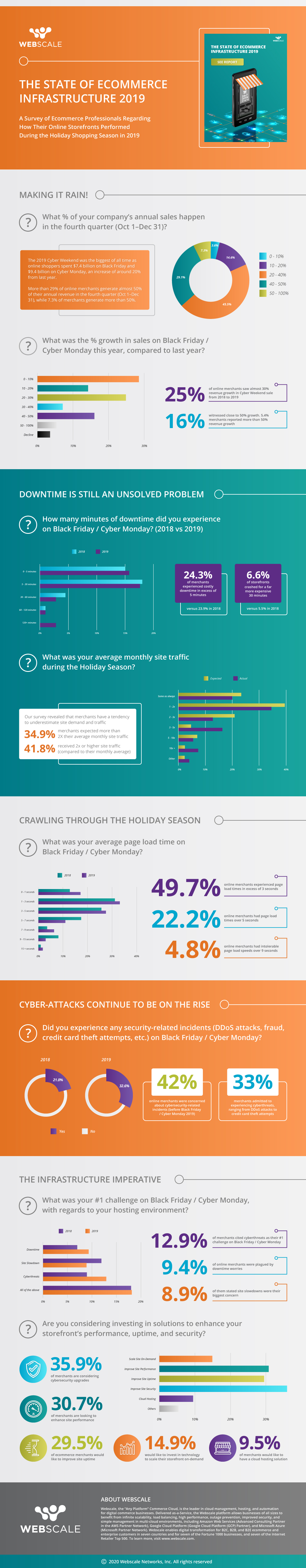 State of E-commerce Infrastructure 2019 - An Infographic